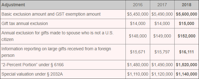 A summary table of relevant gift and estate figures as adjusted for tax year 2018 is provided below. Previous years are added for context.